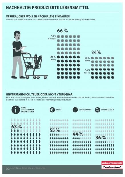 Infografik-Nachhaltiger-Lebensmittelkonsum-vzbv-2016-1